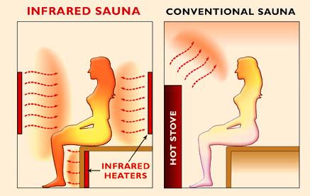 Sauna infrarossi o Sauna finlandese